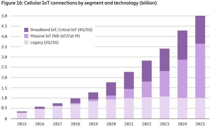 évolution des connexions IOT cellulaires